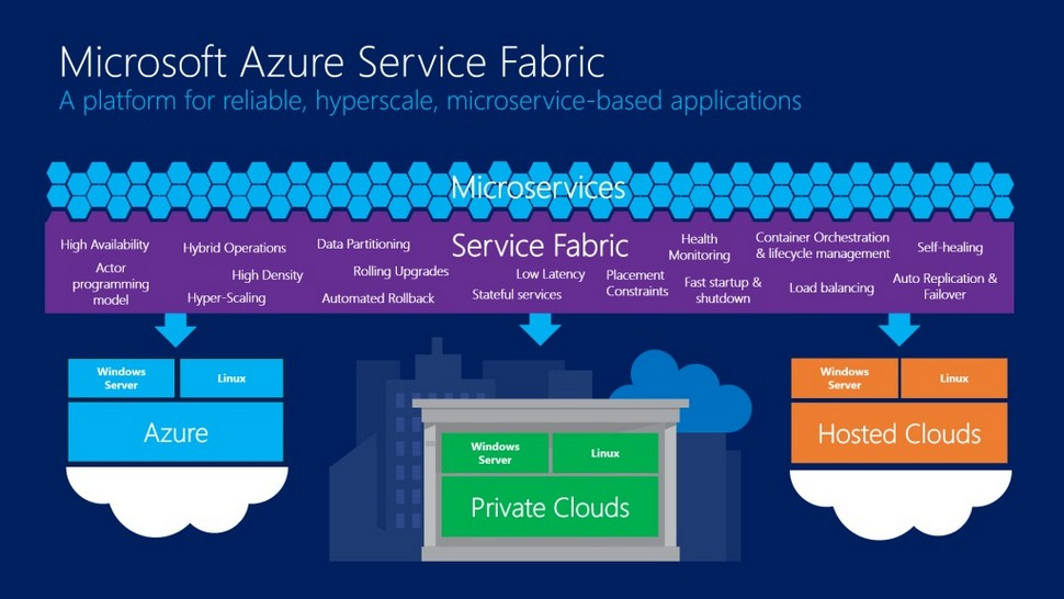 DDD South West - Azure Service Fabric