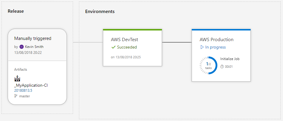 Build and Releasing with VSTS for multiple AWS Serverless Stacks